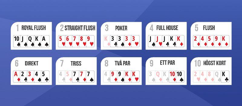 Kortens värde och möjliga kombinationer i online poker