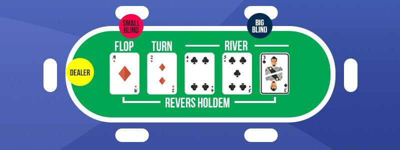 Huvudregler för online poker